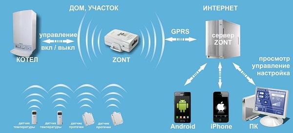 ZONT H-1 GSM-контроллер удаленного управления и мониторинга котлом и  бойлером с